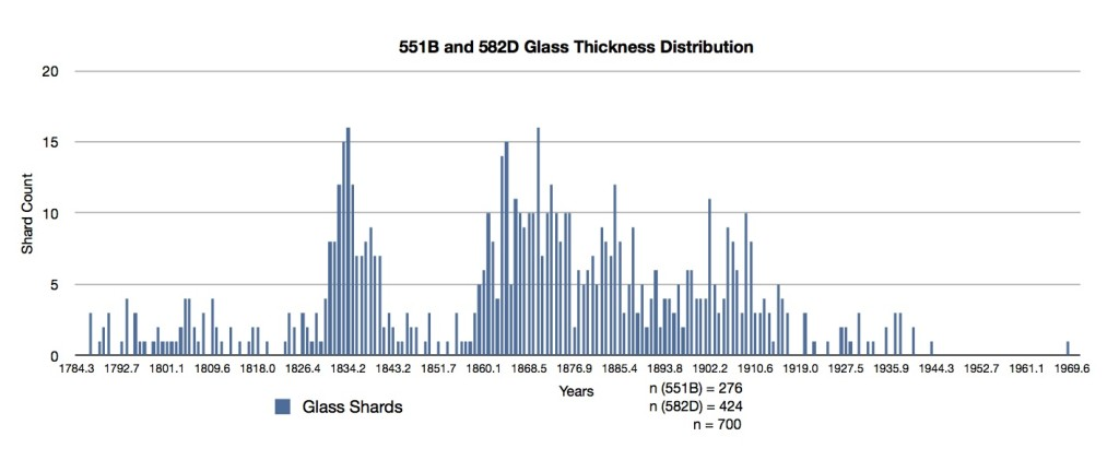 Measurements of window glass show spikes in the 1830s and 1860s, but not in the 1840s and 50s.